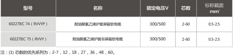 额定电压450/750V及以下聚氯乙烯绝缘二芯或多芯屏蔽和非屏蔽