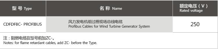 风力发电机组过程现场总线电缆