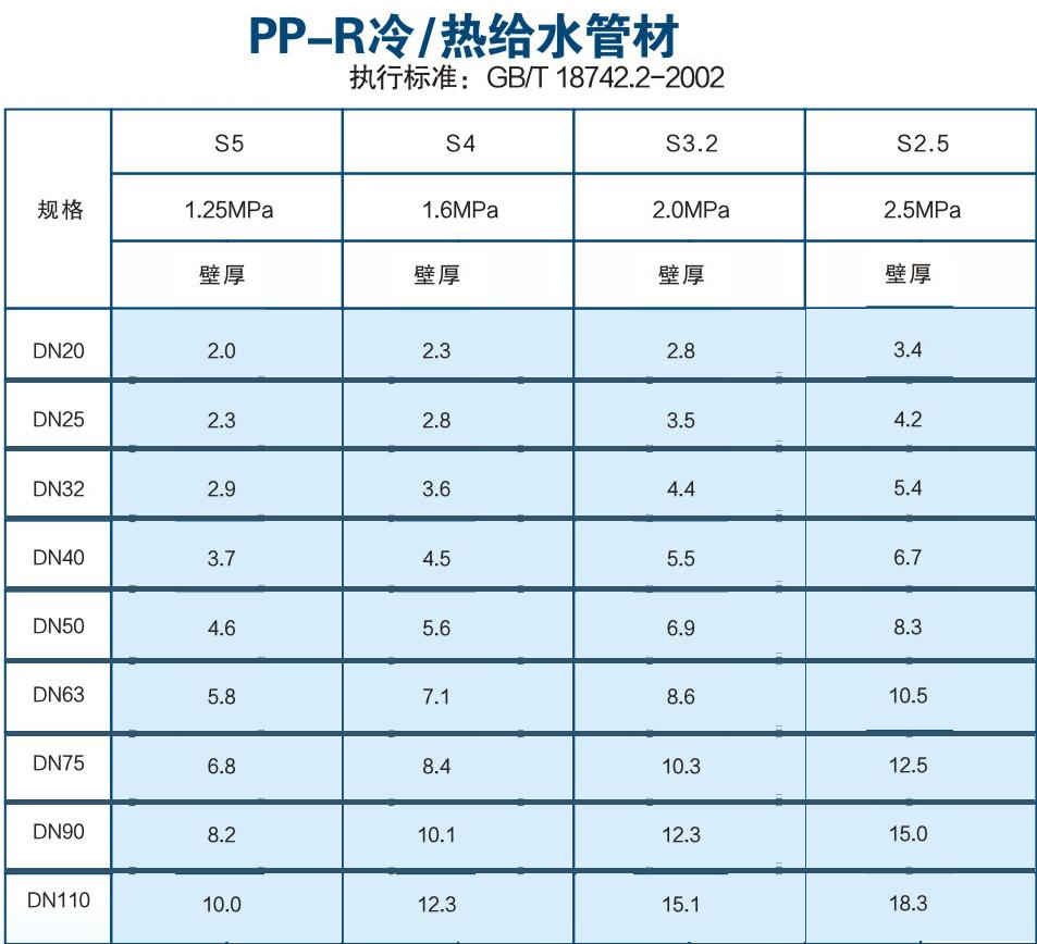 PP-R冷/热给水管材