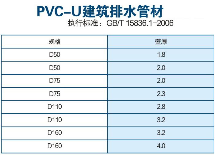 PVC--U建筑排水管